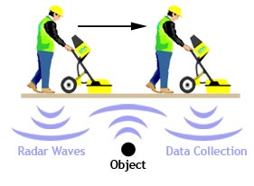 Ground Penetrating Radar Diagram